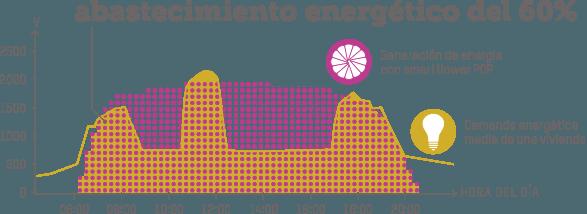 La tecnología fotovoltaica tal y como debería ser